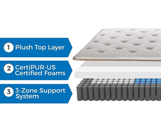 englander hybrid mattress layers
